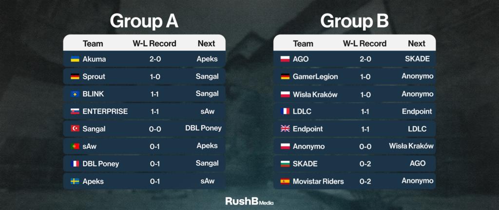 ESEA Premier Season 38 Europe Standings at the end of Week 2