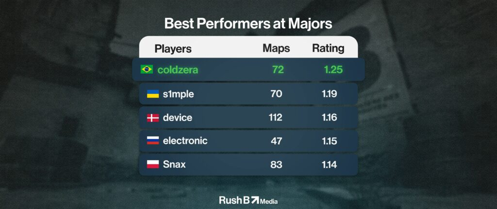 Best Performers at Majors