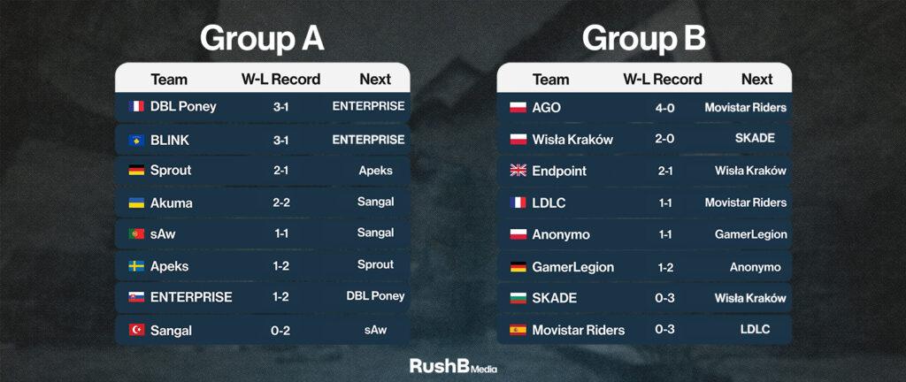 Group A and Group B standings from ESEA Premier Season 38 Week 4
