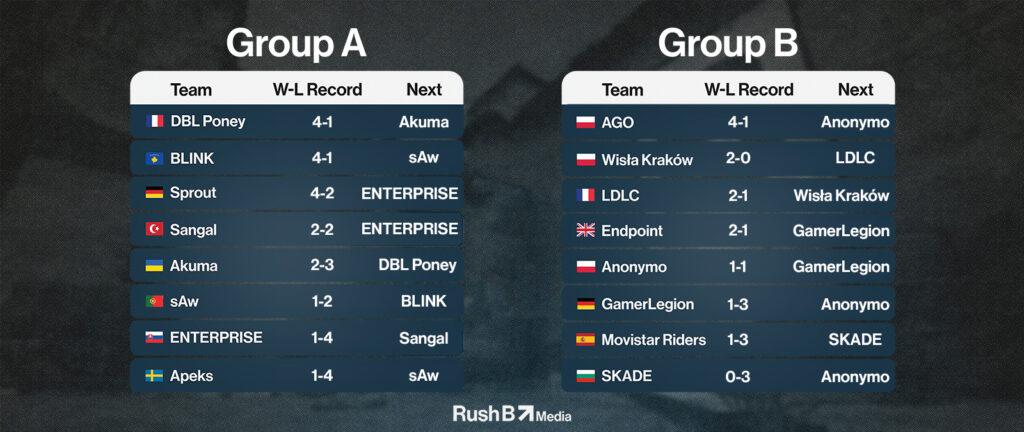 ESEA Season 38 EU Premier Week 5 Standings