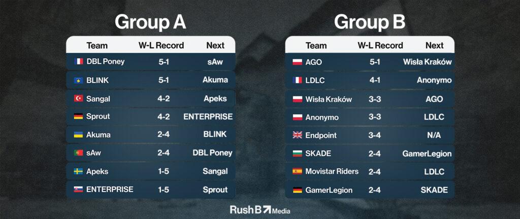 ESEA Season 38 EU Premier Week 6 Standings