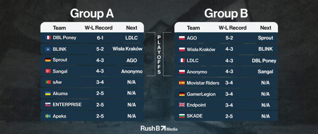 ESEA Premier S38 Europe Final Standings