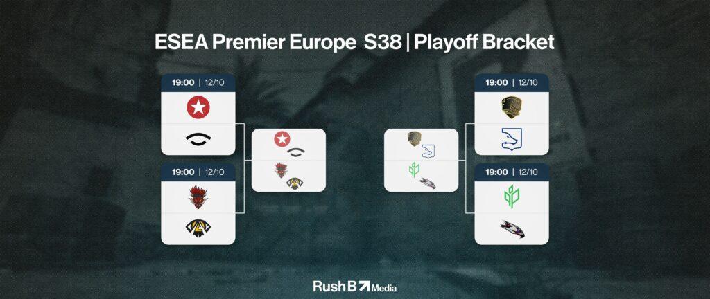 ESEA Premier S38 Europe Playoff Bracket